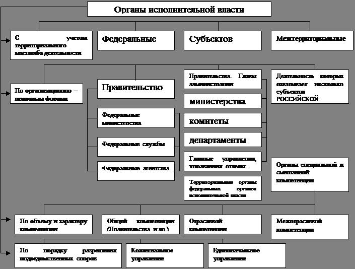 представительных органов