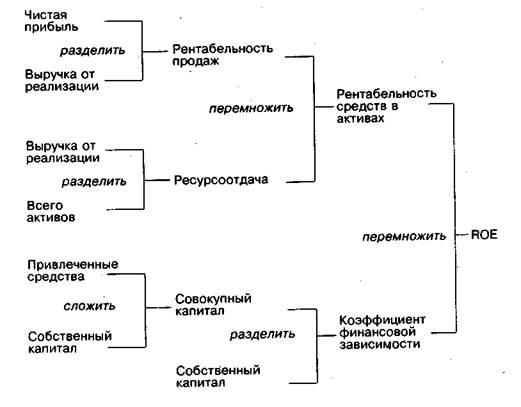 Рис. 2 Модифицированная схема
