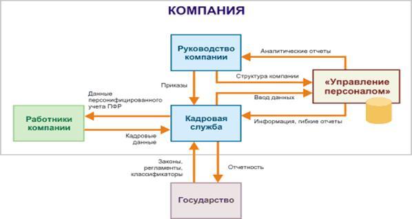 HRM:: Управление персоналом