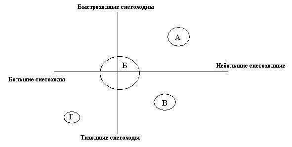 Рис.1 Схема позиционирования