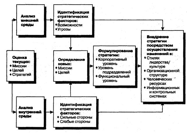 Схема процесса стратегического
