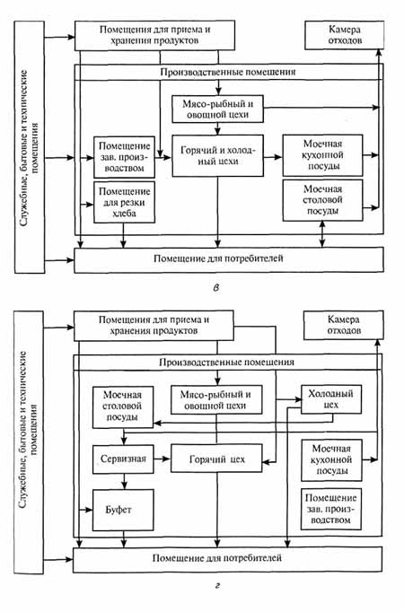 Схемы взаимосвязи