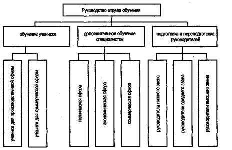 состава функций подсистем