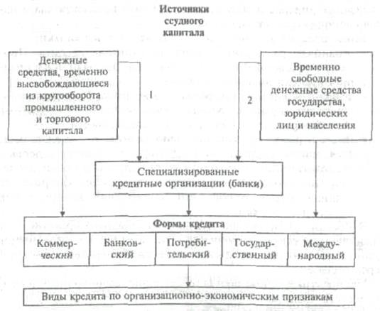 Схема форм и видов кредита