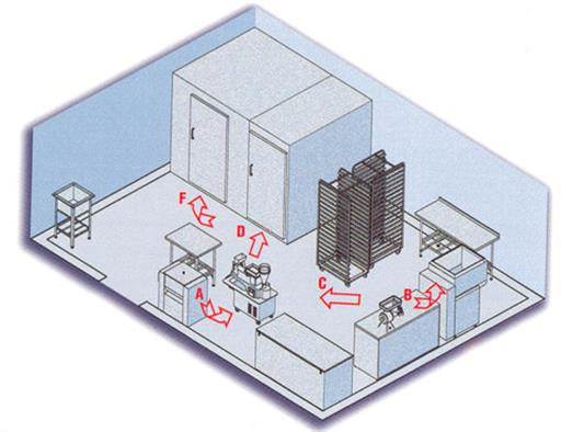 Рисунок 5 - Схема цеха по