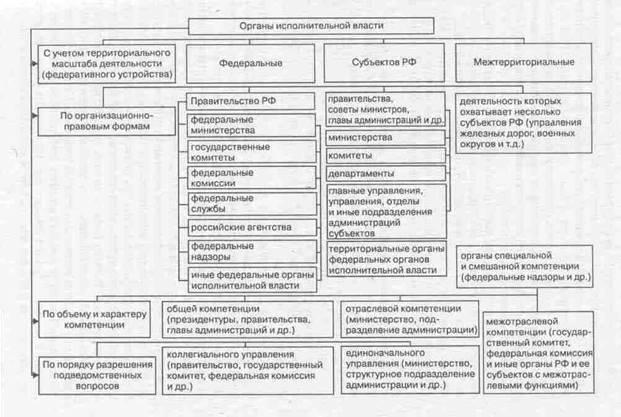 Система органов исполнительной