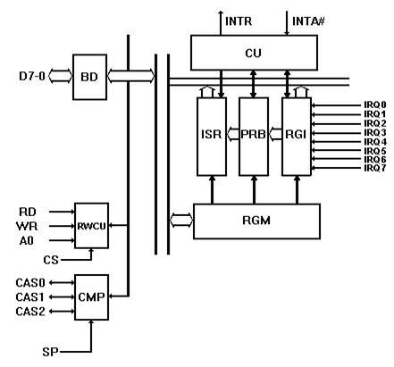 Контроллер прерываний Intel