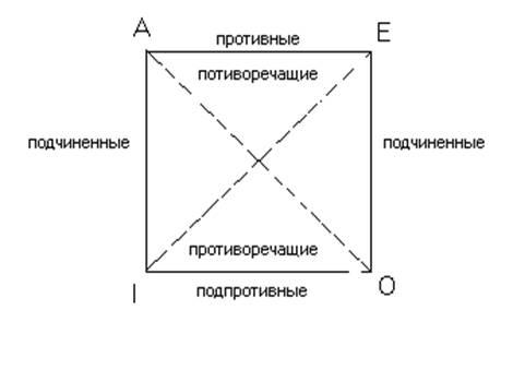 Нарисуйте логический квадрат