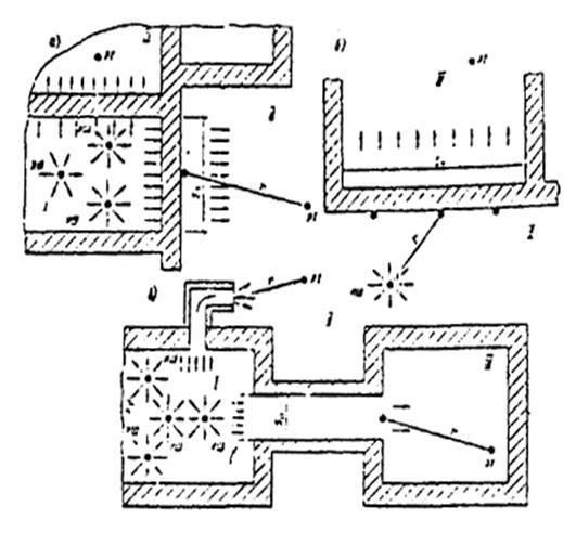 Рисунок 1 – Схема расположения