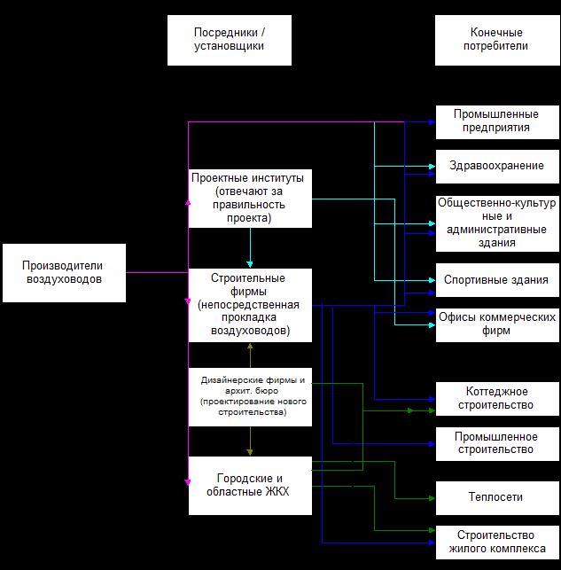 На рис.3.5. представлена схема