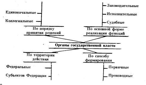 Органы общей компетенции