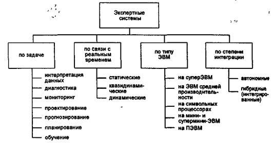 Классификация по решаемой