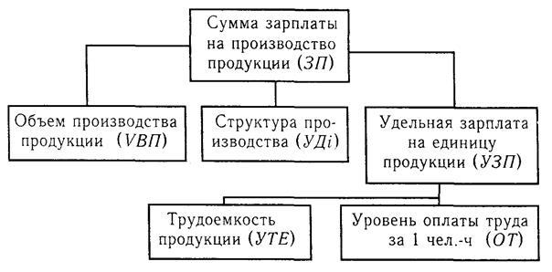Блок-схема факторной системы
