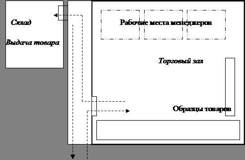 Схема планировки магазина с