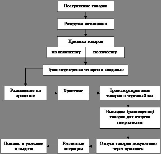 Схема структуры и