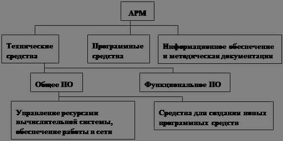 Обобщенная схема АРМ