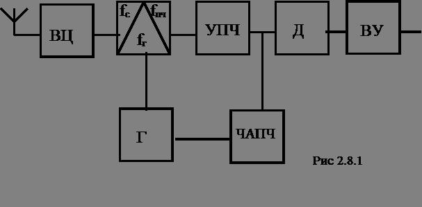 Структурная схема РПрУ
