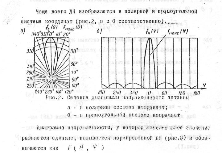Диаграмма направленности