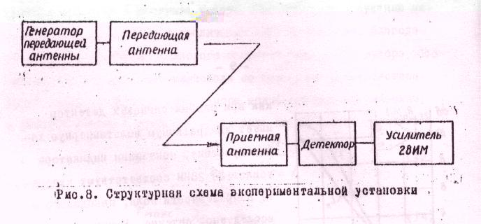 директорной антенны в